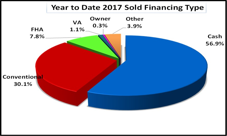 March Naples Real Estate Market Report - YTD Sold Financing Type Pie Chart