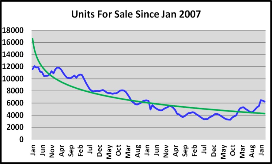 April 2017 Naples Real Estate Market Report - Units for Sale Since January 2007