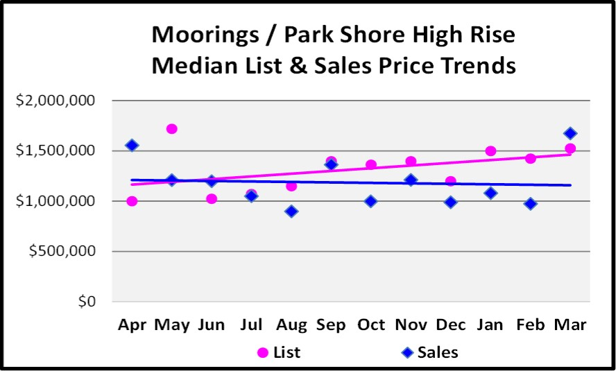 April 2017 Naples Real Estate Market Report - Moorings & Park Shore High Rise Median and List price Sales Trends for the Last 12 Months.