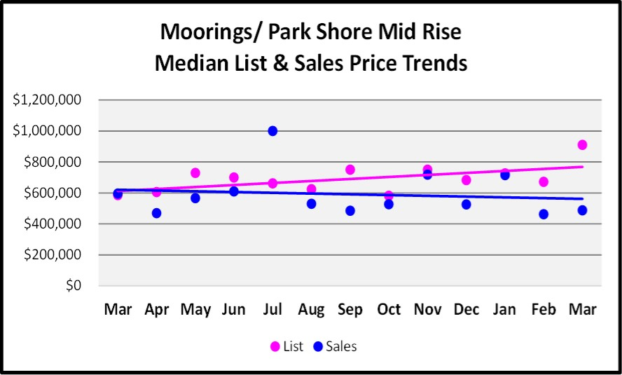 April 2017 Naples Real Estate Market Report - Moorings & Park Shore Mid Rise Median and List price Sales Trends for the Last 12 Months.
