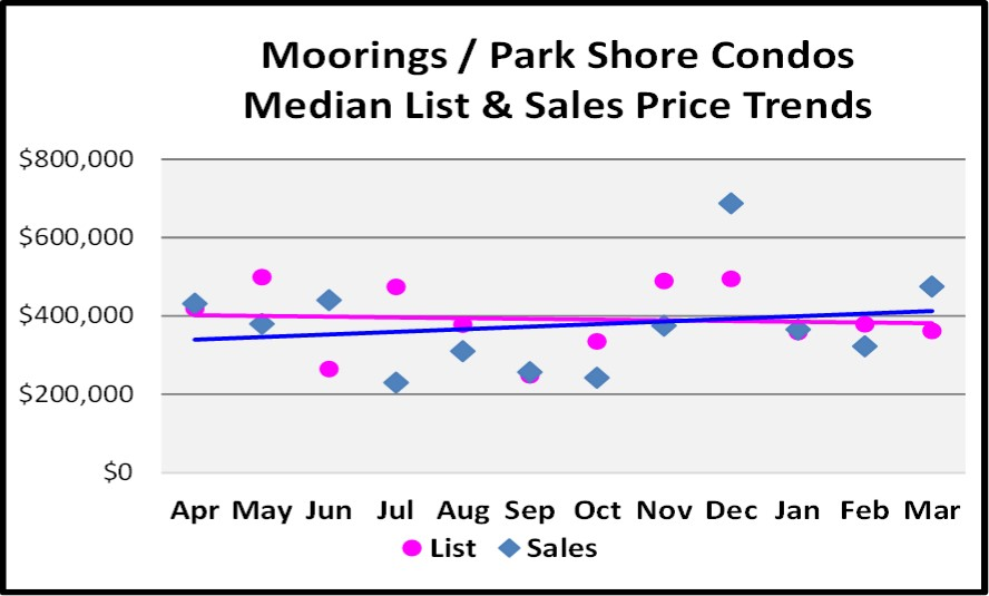 April 2017 Naples Real Estate Market Report - Moorings & Park Shore Condos Median and List price Sales Trends for the Last 12 Months.