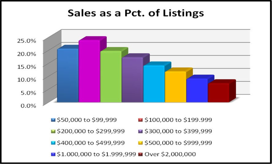 April 2017 Naples Real Estate Market Report - 2017 Sales as a Percent of Listings
