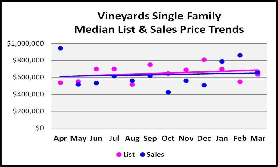 April 2017 Naples Real Estate Market Report - Vineyards Single Family Median and List price Sales Trends for the Last 12 Months.