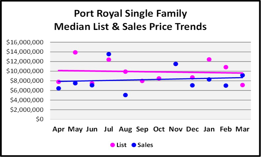 April 2017 Naples Real Estate Market Report - Port Royal Single Family Median and List price Sales Trends for the Last 12 Months.