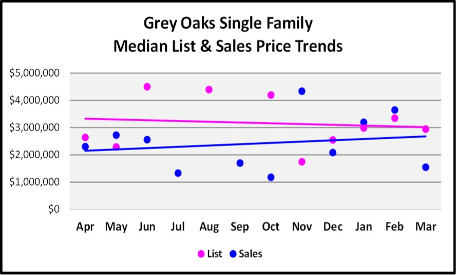 April 2017 Naples Real Estate Market Report - Grey Oaks Single Family Median and List price Sales Trends for the Last 12 Months.