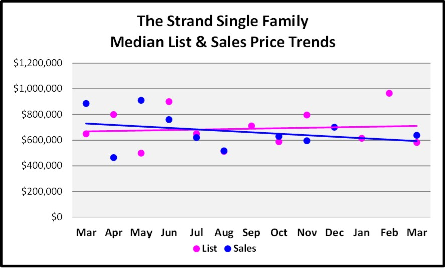 April 2017 Naples Real Estate Market Report - The Strand Single Family Median and List price Sales Trends for the Last 12 Months.