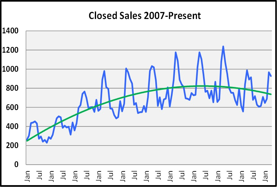 May Naples Market Report, Closed Sales Since January of 2007