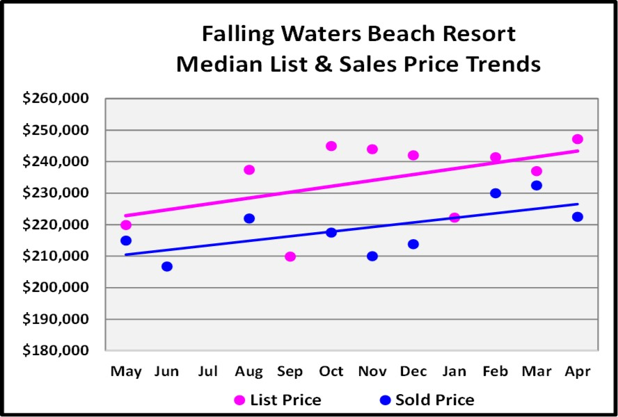 May Naples Market Report, Falling Waters Beach Resort Single Family Median List and Sales Price Trends for the Last 12 Months