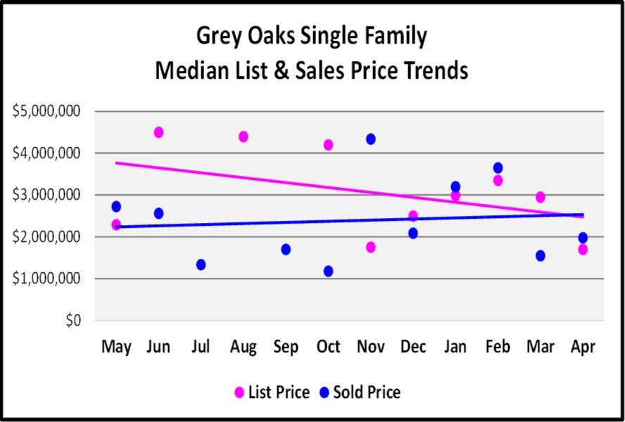 May Naples Market Report, Grey Oaks Median List and Sales Price Trends for the Last 12 Months
