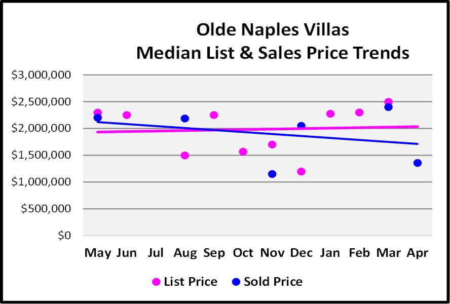 May Naples Market Report, Olde Naples Villas Median List and Sales Price Trends for the Last 12 Months
