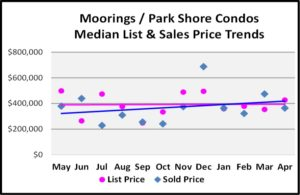 May Naples Market Report, The Moorings-Park Shore Condos Mdian List and Sales Price Trends for the Last 12 Months