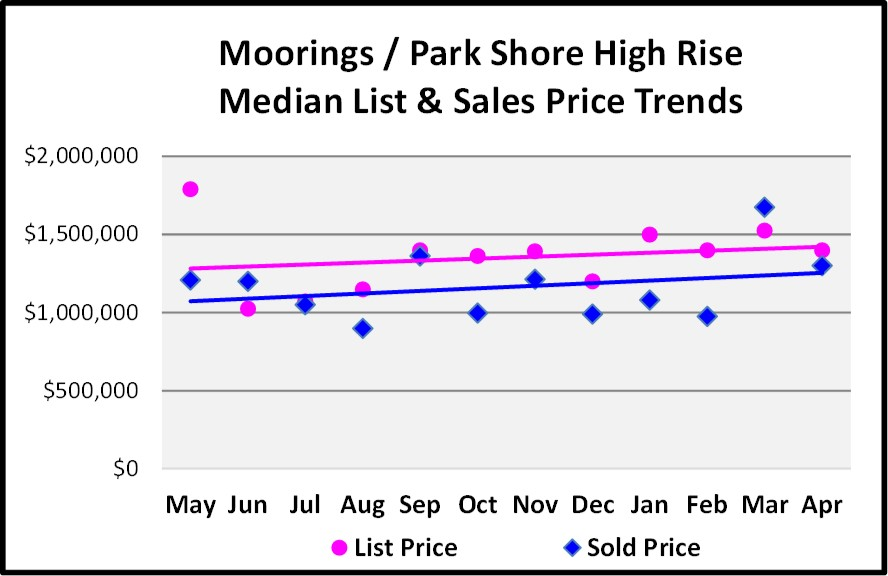 May Naples Market Report, The Moorings-Park Shore High Medan List and Sales Price Trends for the Last 12 Months