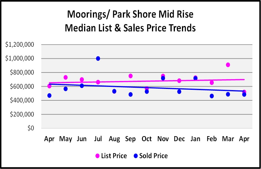 May Naples Market Report, The Moorings-Park Shore Mid Rise Medan List and Sales Price Trends for the Last 12 Months