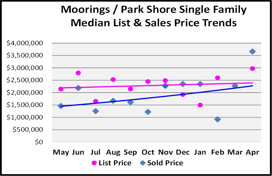 May Naples Market Report, Olde Naples Condos Median List and Sales Price Trends for the Last 12 Months