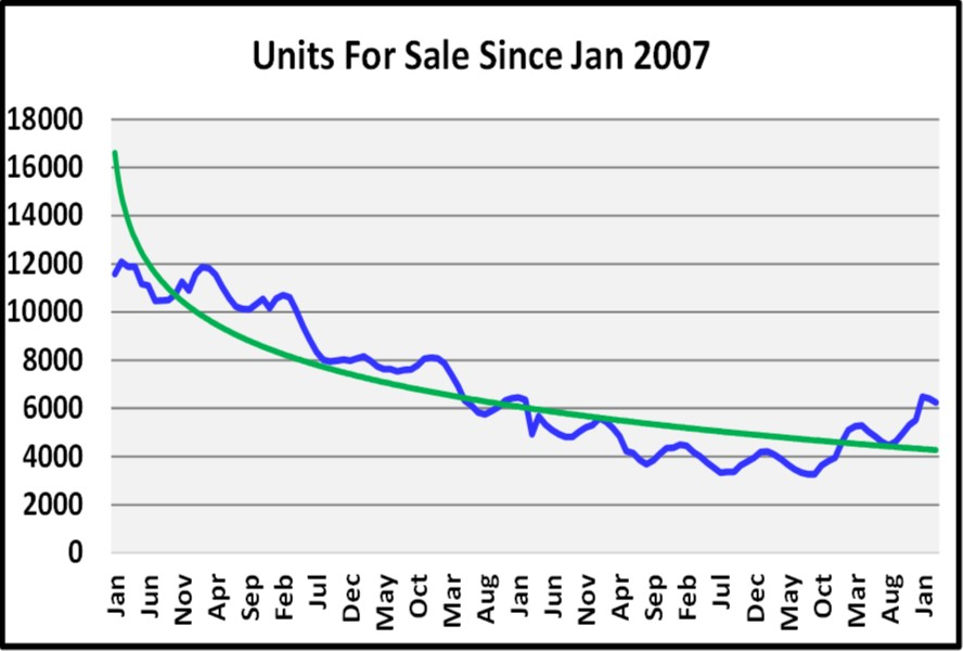 May Naples Market Report, Units for Sale since Jan 2007