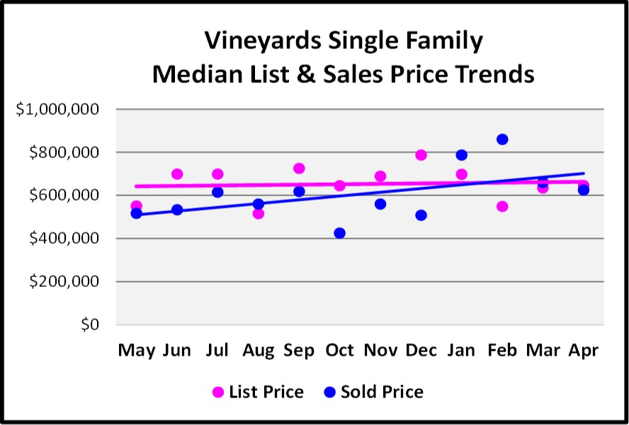 May Naples Market Report, Vineyards Single Family Median & List Sales Price Trends