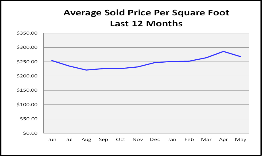 July Naples Market Report - Naples Average Sold Price Per Sq Ft Graph