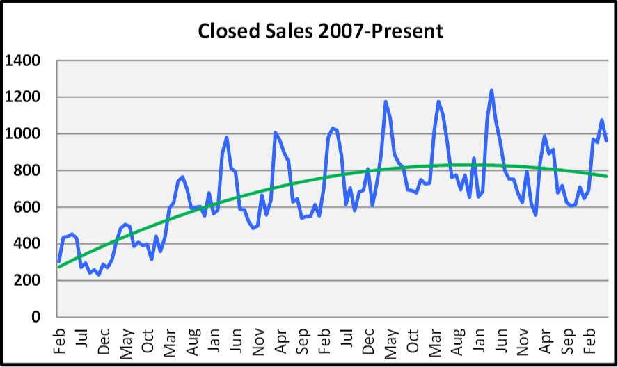 July Naples Market Report - Closed Sales Graph By Month