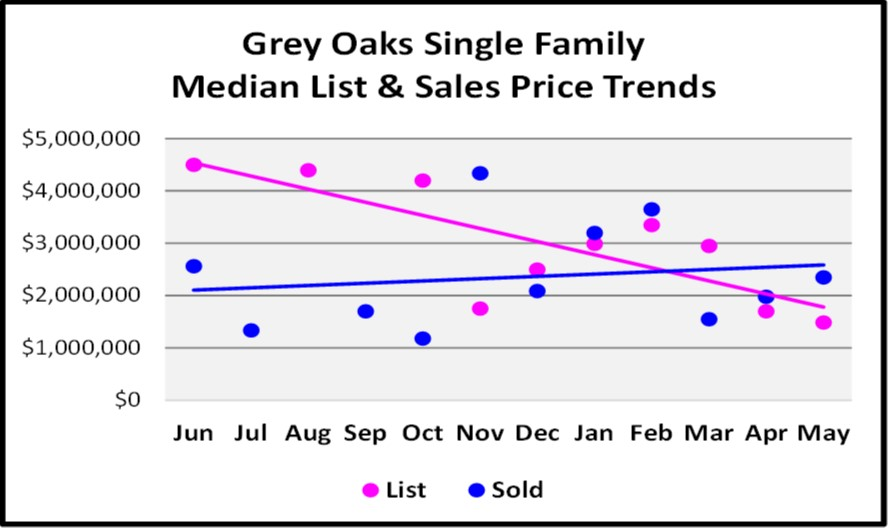 July Naples Market Report - Grey Oakes Single Family Median List and Sales Price Trends Graph