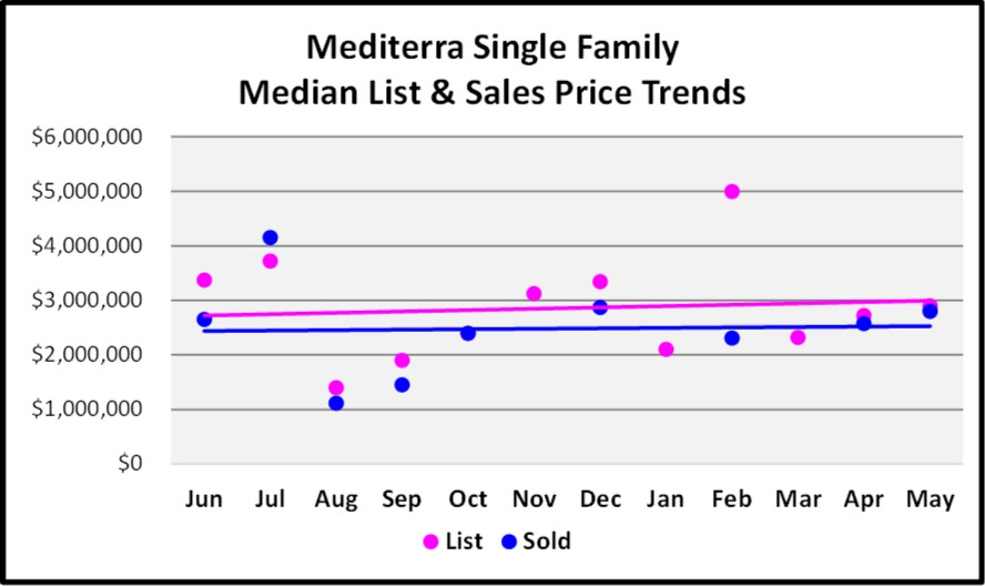 July Naples Market Report - Meidterra Single Family Home Media List & Sales Price Trends Graph