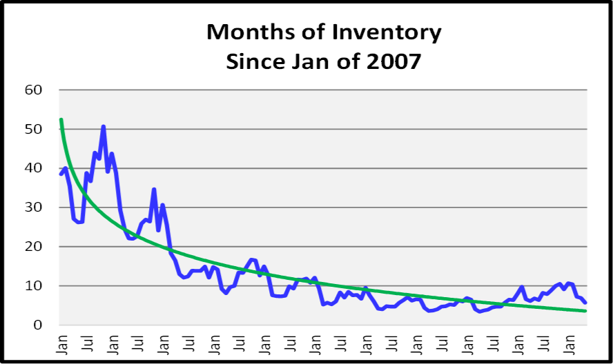 July Naples Market Report - Naples Monhs of Inventory Graph