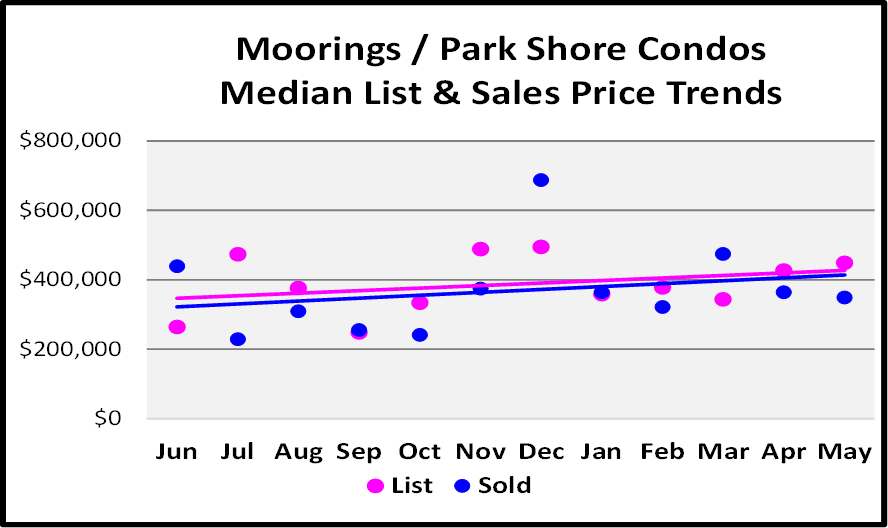 July Naples Market Report - Moorings - Park Shore Condo Median List and Sales Price Trends Graph