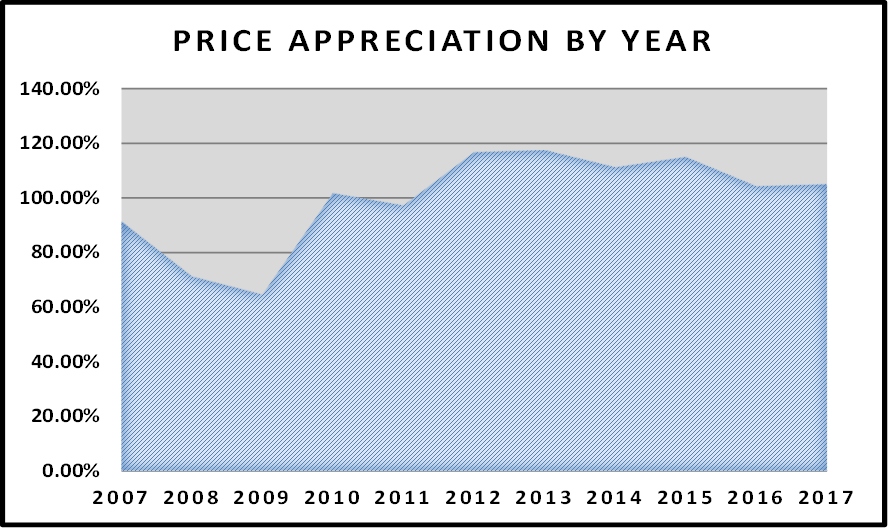 July Naples Market Report - Price Appreciation By Year Graph