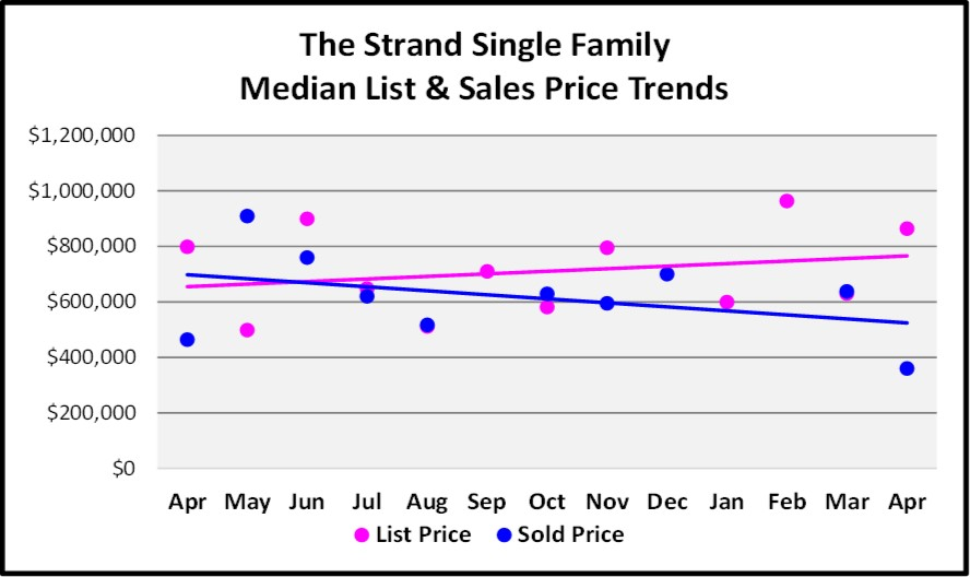 July Naples Market Report - The Strand Single Family Median List & Slaes Price Trends Graph