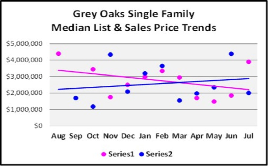 August Naples Market Report - Grey Oakes SF Home List and Median Sales Price Trend Graph
