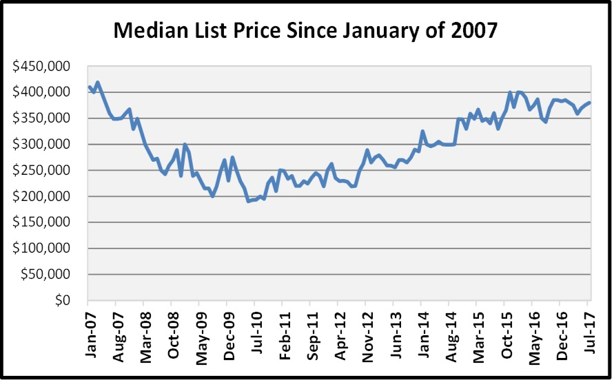 August Naples Market Report - List Prices Since January of 2007 Graph