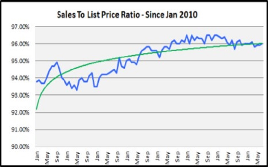 August Naples Market Report - List to Sales Price Ratio Graph