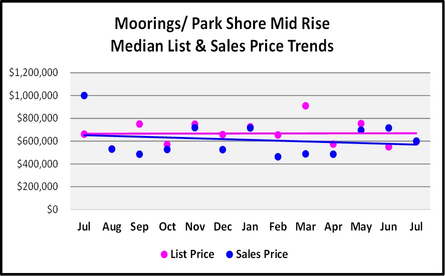 August Naples Market Report - Moorings & Park Shore Mid Rise List and Median Sales Price Trend Graph