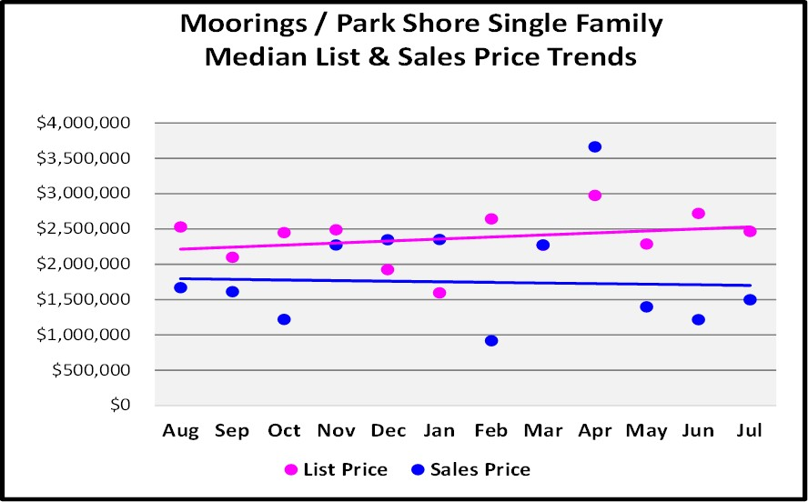 August Naples Market Report - Moorings & Park Shore SF Home List and Median Sales Price Trend Graph
