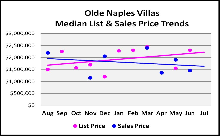 August Naples Market Report - Olde Naples Villa List and Median Sales Price Trend Graph
