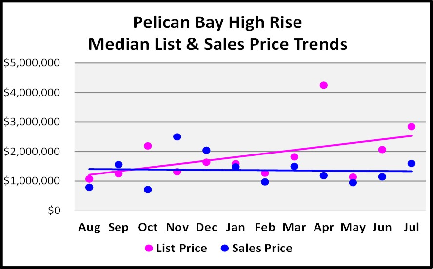 August Naples Market Report - Pelican Bay High Rise List and Median Sales Price Trend Graph