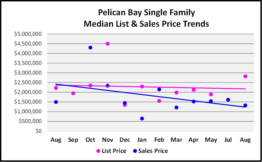August Naples Market Report - Pelican Bay Single Family List and Median Sales Price Trend Graph