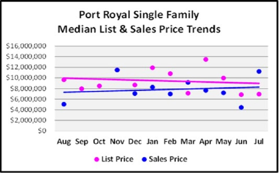 August Naples Market Report - Port Royal SF Home List and Median Sales Price Trend Graph