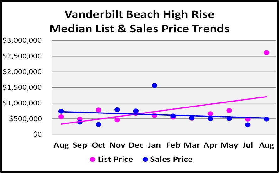 August Naples Market Report - Vanderbilt Beach High Rise List and Median Sales Price Trend Graph