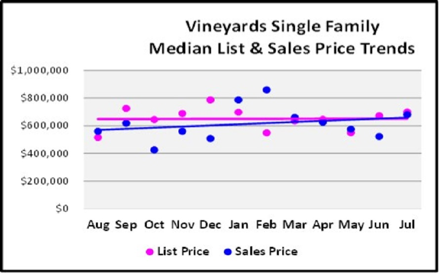 August Naples Market Report - Vineyards SF Home List and Median Sales Price Trend Graph