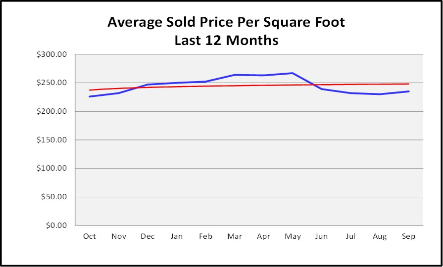 October 2017 Naples Market Repot - Average Sold Price Per Sq Ft for the Last 12 Months Graph