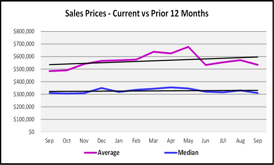 October 2017 Naples Market Repot - Current vs Prior 12 Months Sales Prices