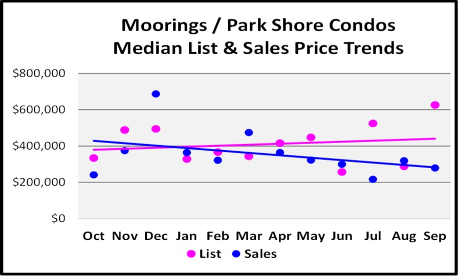 October 2017 Naples Market Repot - Moorings Park Shore Condo List and Sales Price Trend for the Last 12 Months