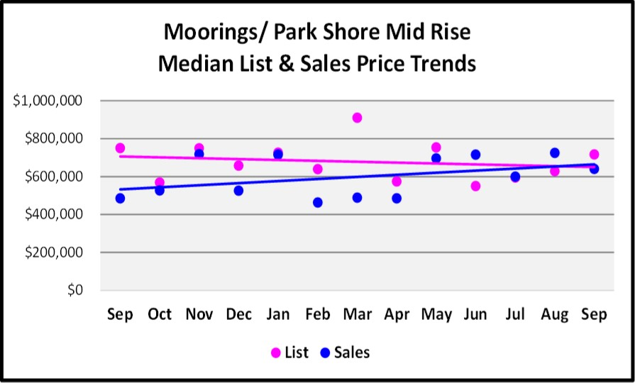 October 2017 Naples Market Repot - Moorings Park Shore Mid Rise List and Sales Price Trend for the Last 12 Months