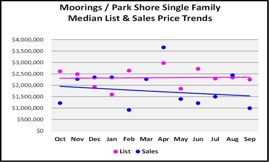 October 2017 Naples Market Repot - Moorings Park Shore Single Family Homes List and Sales Price Trend for the Last 12 Months