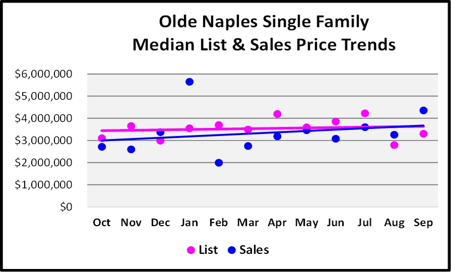 October 2017 Naples Market Repot - Olde Naples Single Family Homes List and Sales Price Trend for the Last 12 Months