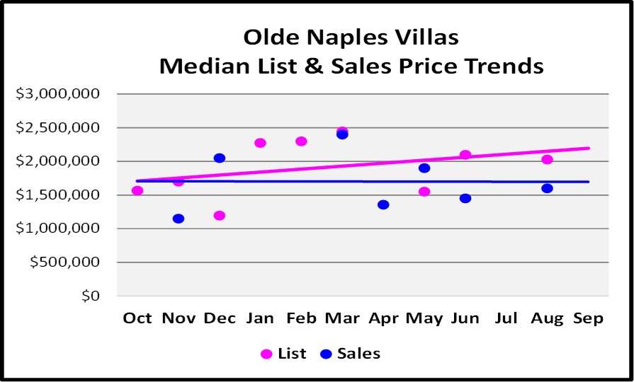October 2017 Naples Market Repot - Olde Naples Villas List and Sales Price Trend for the Last 12 Months