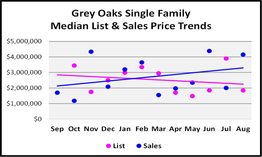 Sept Naples Market Report -Grey Oaks SF Home List and Sales Price Trends