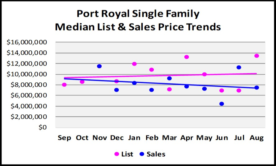 Sept Naples Market Report - MPort Royal List and Sales Price Trends