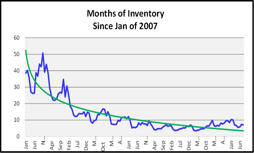 Sept Naples Market Report - Months of Inventory