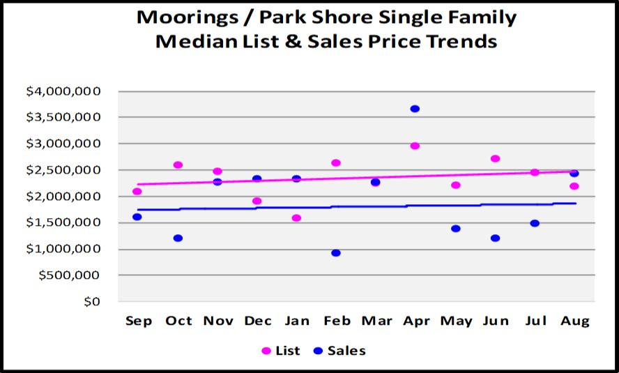 Sept Naples Market Report - Moorings Park Shore SF Home List and Sales Price Trends